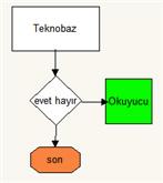 [Teknobaz] diyagram programı