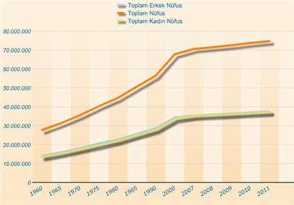 2013 Yılı Türkiye'nin ve İllerin En Son Nüfusları Kaçtır? [TÜİK]